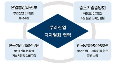뿌리산업 디지털화 확산 협력체계