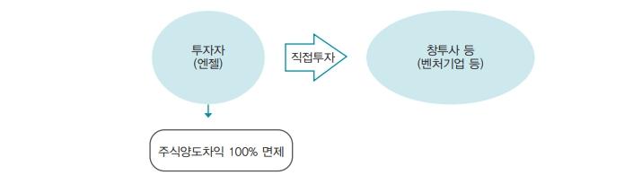 투자자(엔젤)-주식양도차익 100% 면제 → 직접투자 → 창투사 등(벤처기업 등)