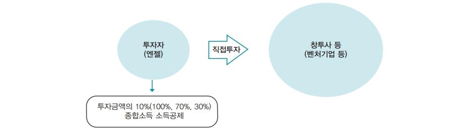 투자자(엔젤)(투자금액의 10%(100%, 70%, 30%) 종합소득 소득공제) → 직접투자 → 창투사 등(벤처기업 등)